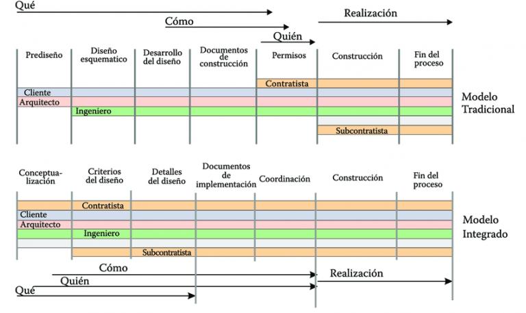 Evalore-Modelo-tradicional-de-ejecucion-vs-modelo-integrado-768x458
