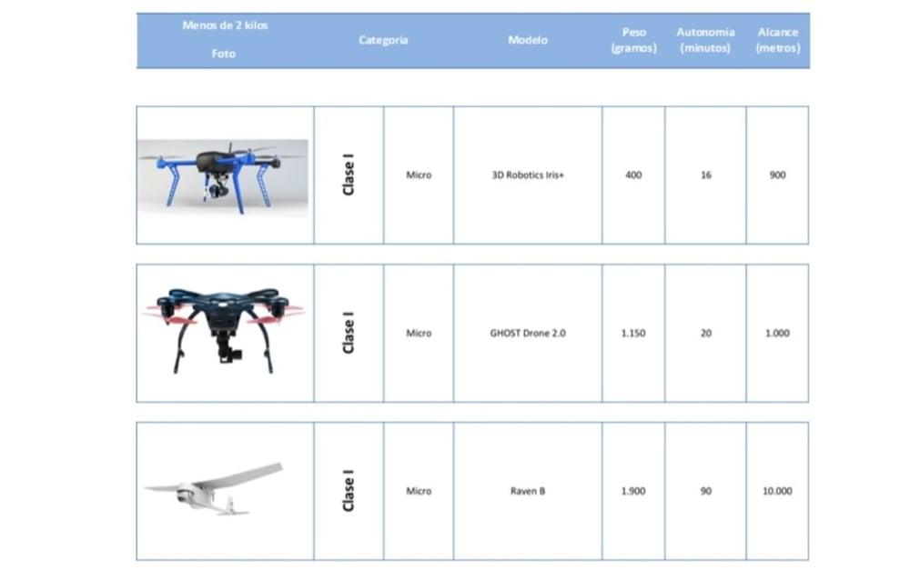 clasificacion de drones