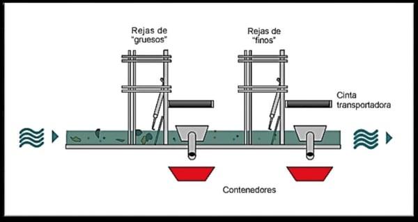 descontaminación de aguas: desgaste por rejillas