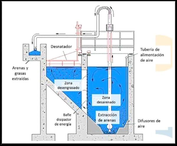 aguas residuales: descontaminación DESARENADO y DESENGRASADO