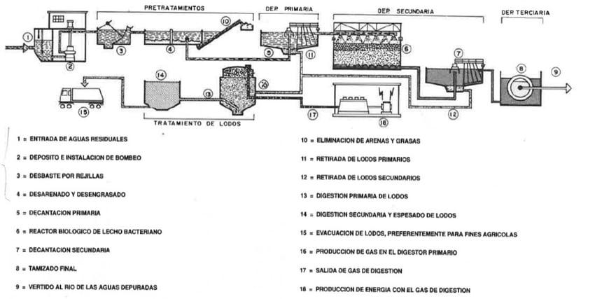 proceso de descontaminación de aguas residuales