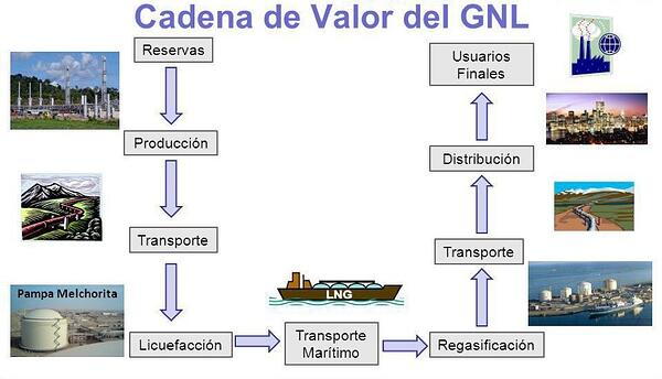 cadena de valor de la extracción transporte y distribución del gas natural