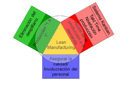 Lean5