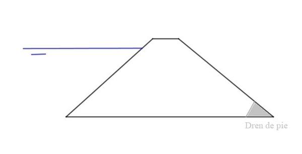 Tipo de presa homogénea de materiales sueltos