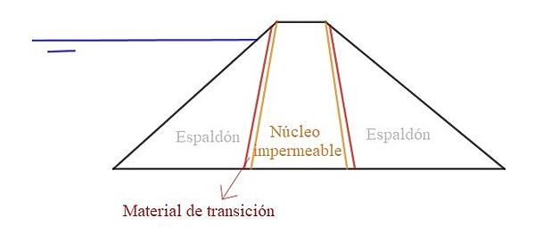 Tipo de presa con núcleo impermeable