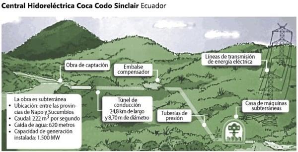 coca-codo-sinclair 0