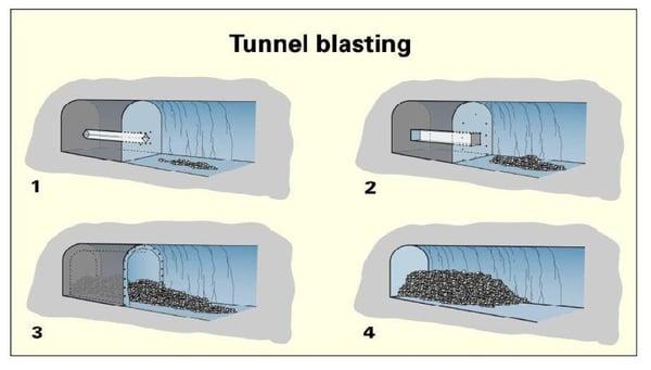 imagen tunel blasting