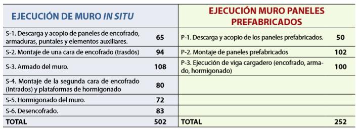 Tabla comparativa en la ejecución del muro
