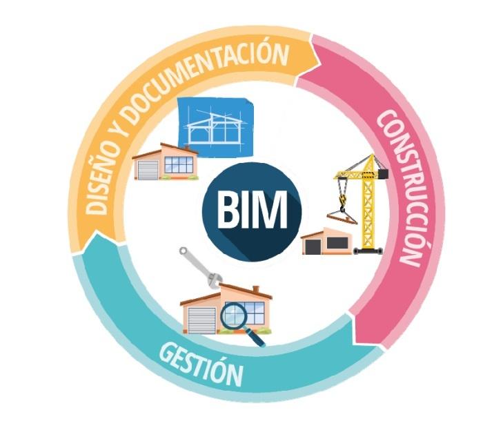 ciclo bim
