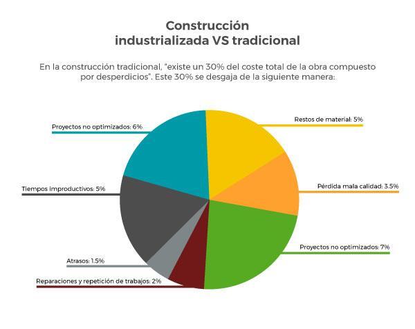 Construcción industrializada vs construcción tradicional