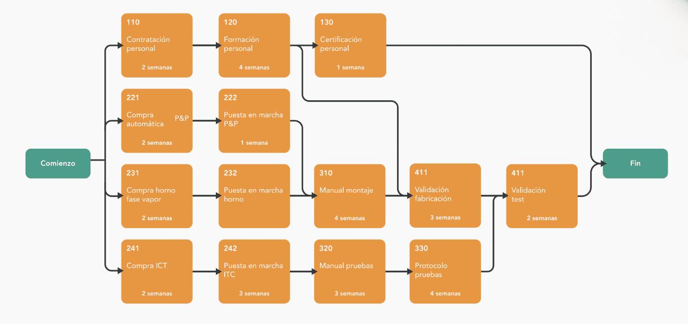Diagramas de red y PERT