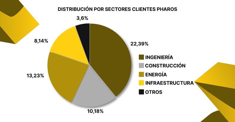 distribución clientes pharos