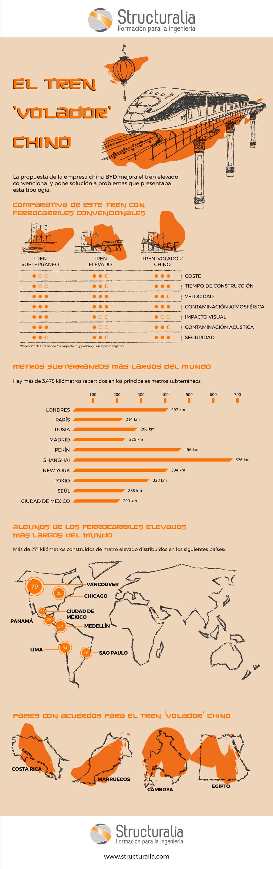 infografia-tren-volador-chino