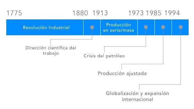 lean-manufacturing-interior