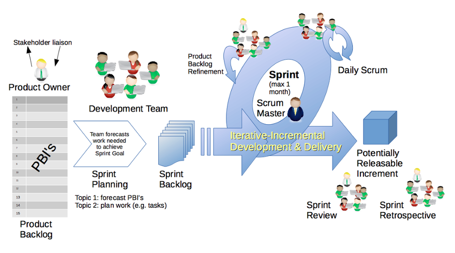 metodologias-agiles