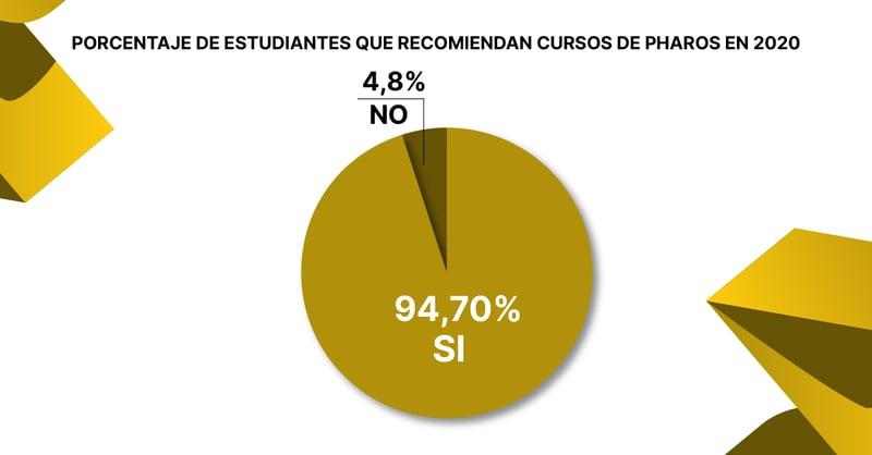 porcentaje de alumnos que recomiendan pharos