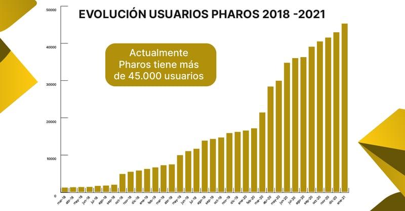 usuarios-pharos