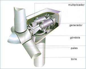 tipos de corrientes de aerogeneradores