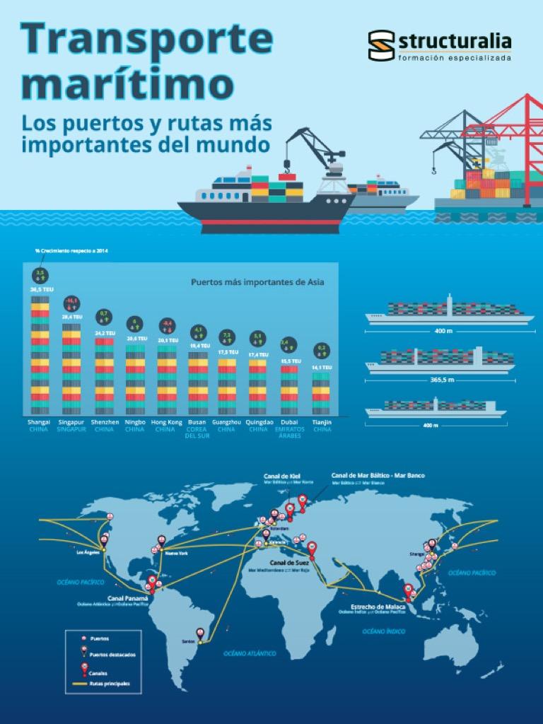 los puertos mas importantes