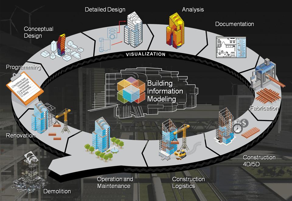 Software de gestión de proyectos BIM